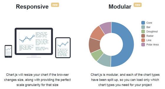 最好用的5款WordPress图表插件