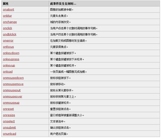 html文档事件