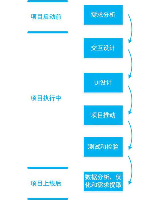 手机APP开发流程