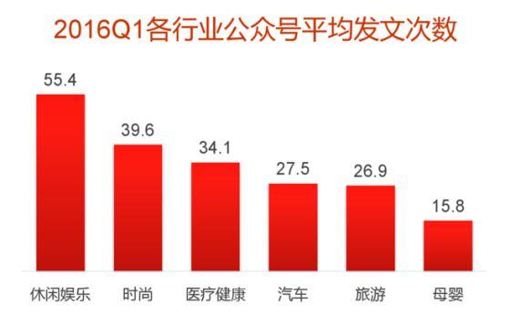 2016Q1微信公众号平均发文次数