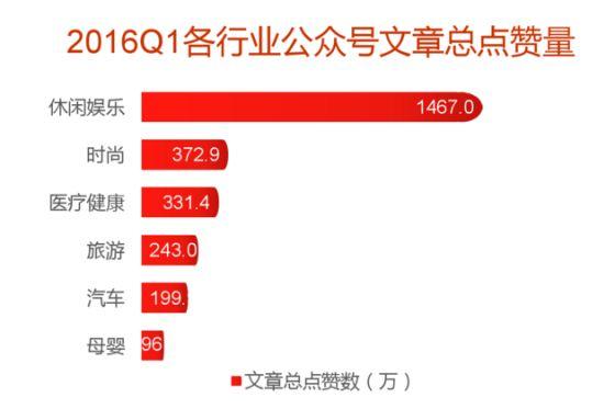 2016Q1微信公众号各行业总点赞量