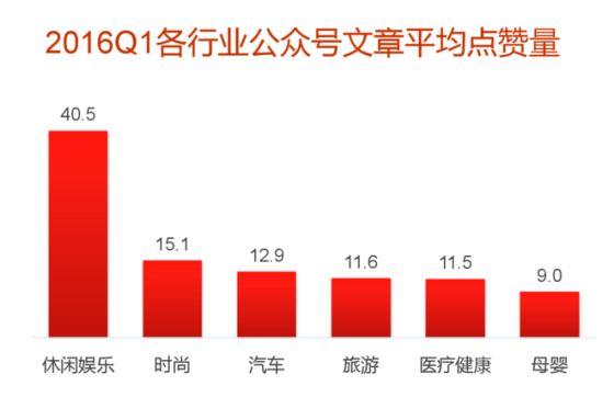 2016Q1微信公众号文章平均点赞量