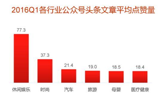 2016Q1微信公众号头条文章平均点赞量